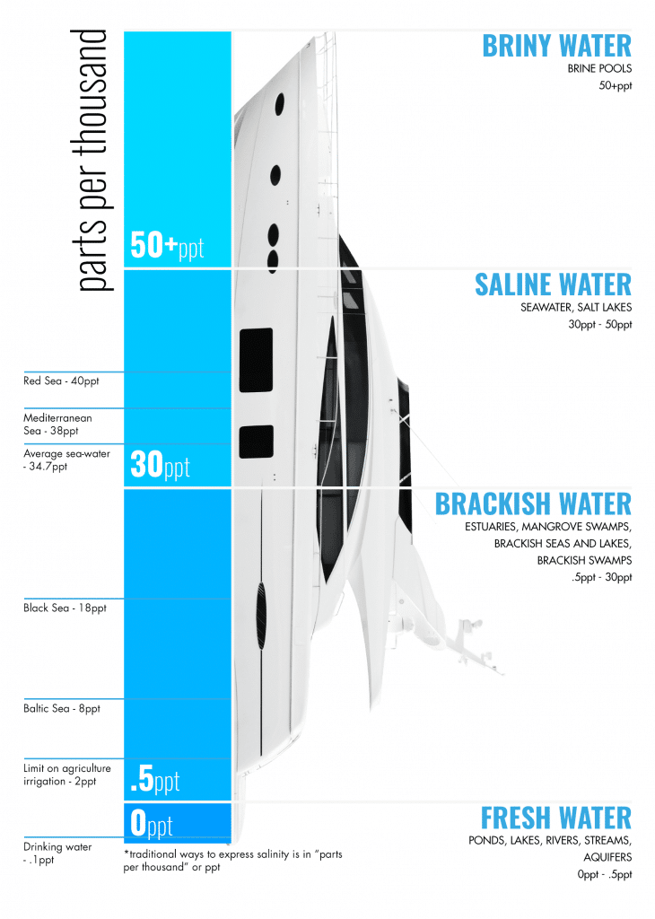 types of water